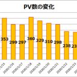 はてなブログ無料から有料への移行記録PV数