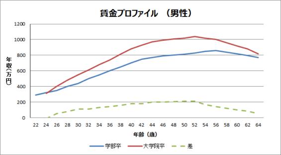 学部卒vs院卒の年収差グラフ