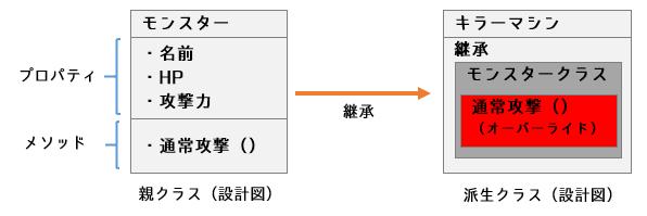 オブジェクト指向プログラミング_オーバーライドイメージ
