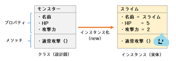 オブジェクト指向プログラミング_クラスのインスタンス化