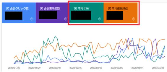 SEO対策_リライト_検索順位、平均CTRのチェック
