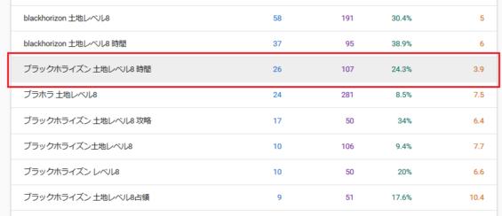 SEO対策_リライト_検索順位が高いのにクリックされない記事を書きなおす