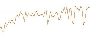 SEO対策_リライト_順位が上がっていく推移