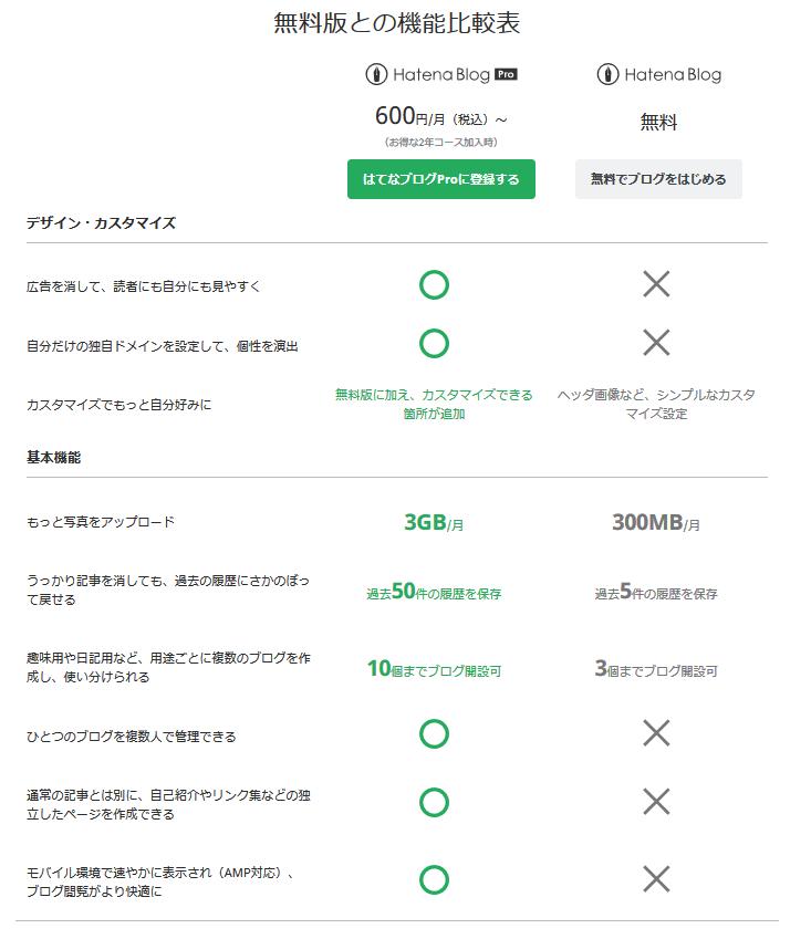令和版はてなブログで収益化するメリット(無料版or有料版)_比較