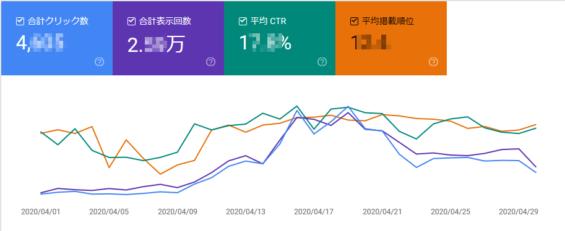 【ブログ運営3か月】Googleの検索順位推移