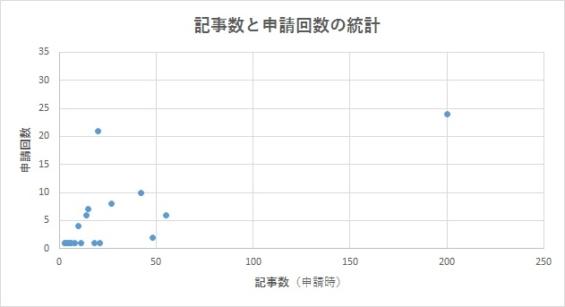 記事数と申請回数の関係