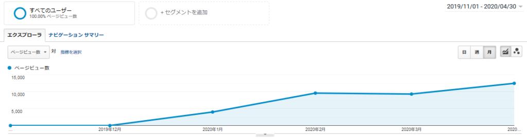 ブログ100記事時点のPV数推移
